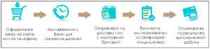 Как сделать заказа на сайте ClimatRS
