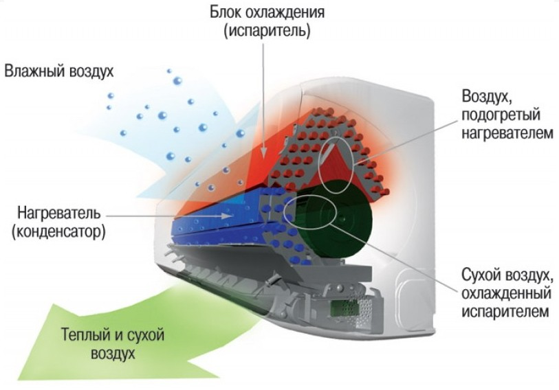 Самоочистка в кондиционерах ClimatRS