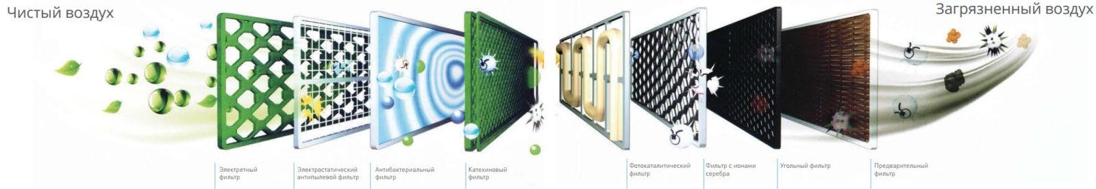 фильтры в кондиционерах ClimatRS